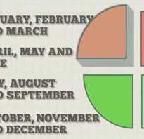 Сколько в одном квартале месяцев