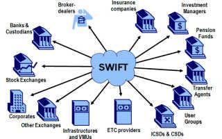 Свіфт платежі