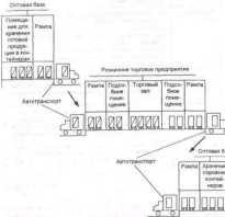 Товароснабжение розничной торговой сети