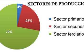 Производственный сектор экономики это