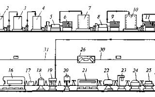 Технологическая линия производства вина