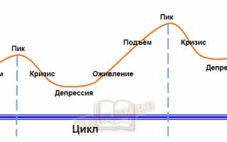 Последовательность фаз экономического цикла