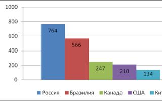 Состав лесопромышленного комплекса россии