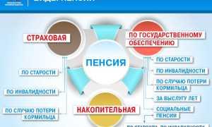 Виды пенсий таблица