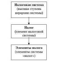 Понятие системы налогов