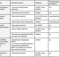 Биткоин легален ли в россии