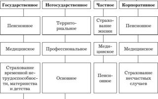 Классификация форм социального страхования