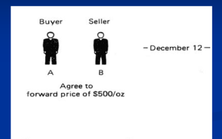 Форвардный контракт на покупку валюты является