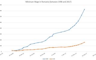 Зарплата в румынии